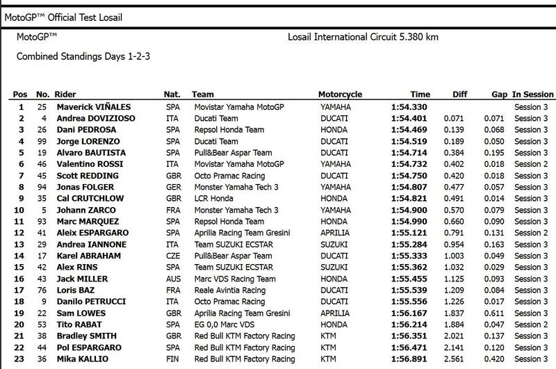 [MotoGP] Test Losail Captur15