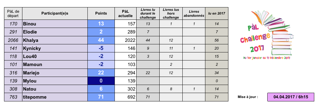 °°PàL challenge 2017°° - Page 6 Captu102