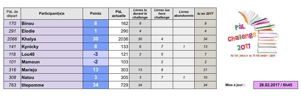 °°PàL challenge 2017°° - Page 4 Captur17
