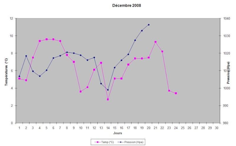 Mois de décembre 2008 Graphi10