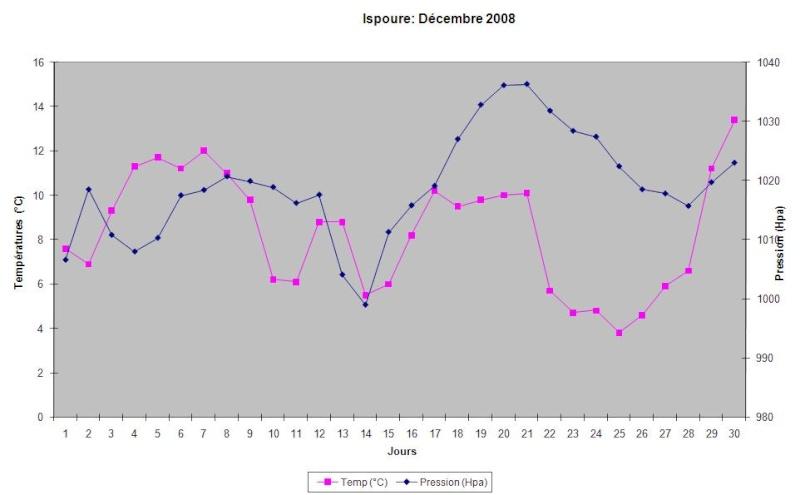 Mois de décembre 2008 Graphi11