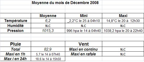 Mois de décembre 2008 Moyenn10