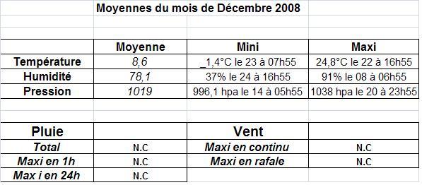 Mois de décembre 2008 Moyenn11