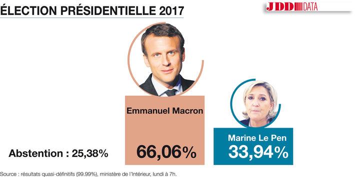 Emmanuel Macron élu à 66,06 % est-il l'antéchrist? Elu-a-10