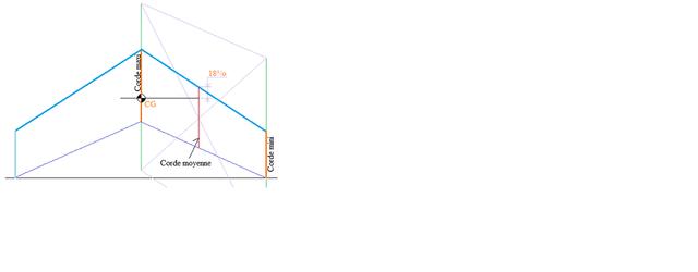 Aéro, calcul du CG (Centre de Gravité) 210