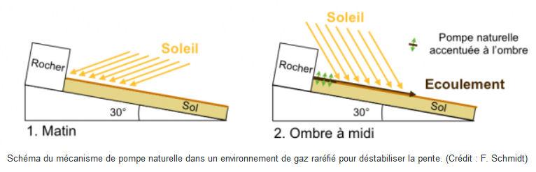 [Mars] De l'eau découverte par la sonde MRO? - Page 2 Explic10