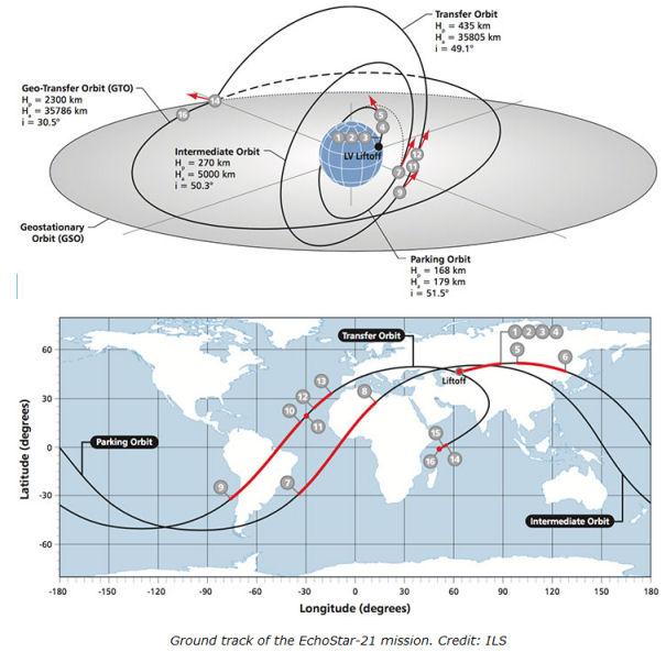 Proton-M (EchoStar 21) - 8 Juin 2017 - Page 6 Profil10