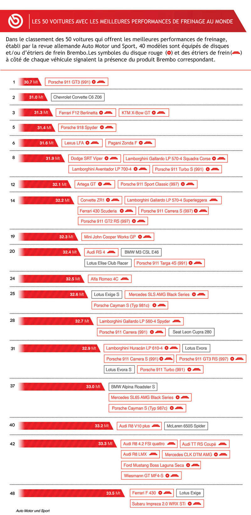 DE 100 À 0 KM/H : LES 50 VÉHICULES QUI FREINENT LE MIEUX 50auto10