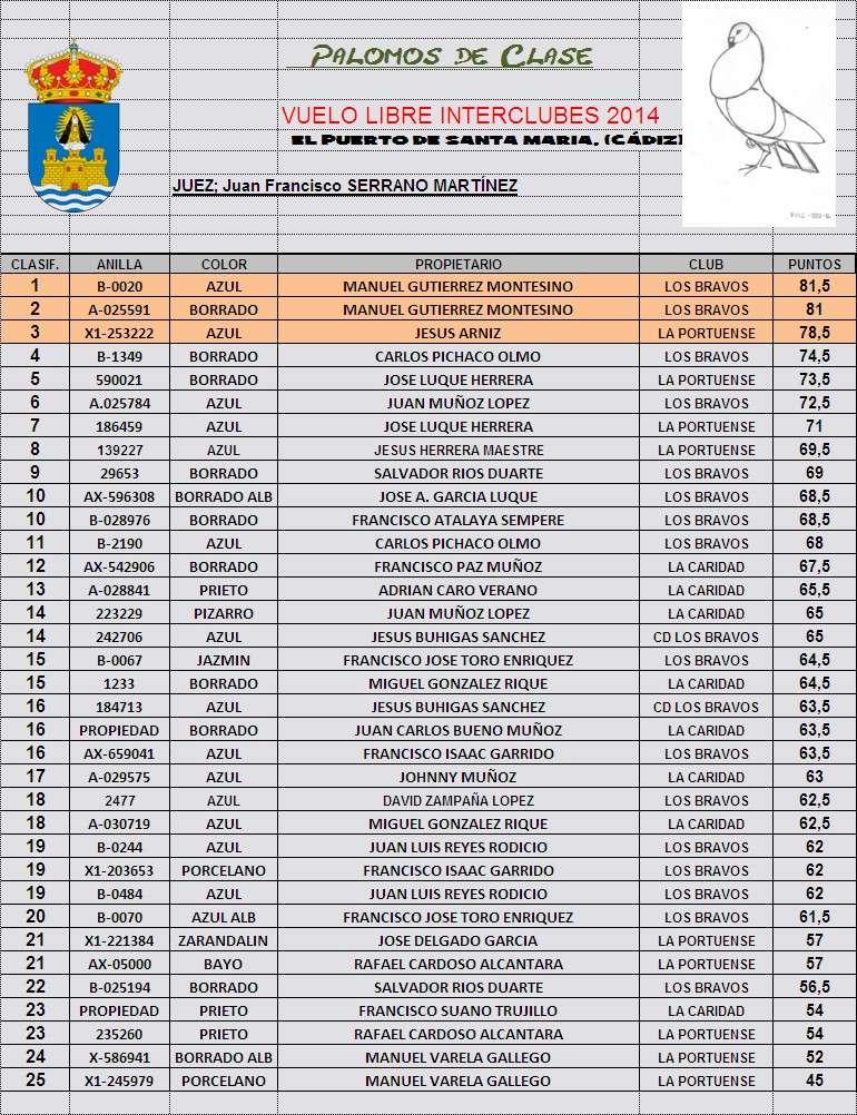 RESULTADOS CONCURSO DE VUELO INTERCLUBES CIUDAD DEL PUERTO Interc10