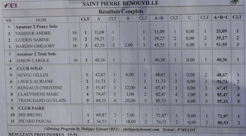 10 Juin 2017 - Saint Pierre Bénouville - CCA Amateur 2 (et lien vers album photos et clip-diaporama) Rysult10