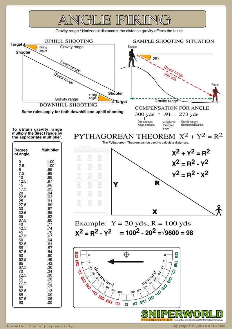 FAQ - Tir incliné vers le haut ou le bas - Page 2 Anglef11