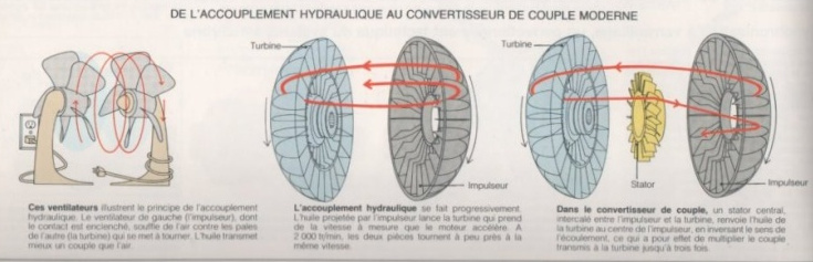 Apprentissage de la mécanique automobile (stages, ressources) Accoup10