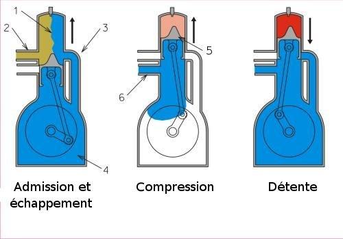 Apprentissage de la mécanique automobile (stages, ressources) Cycle_10