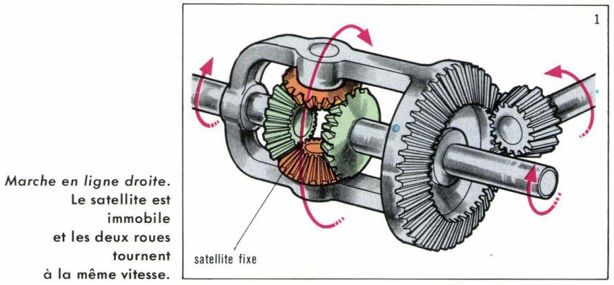 Apprentissage de la mécanique automobile (stages, ressources) Differ11