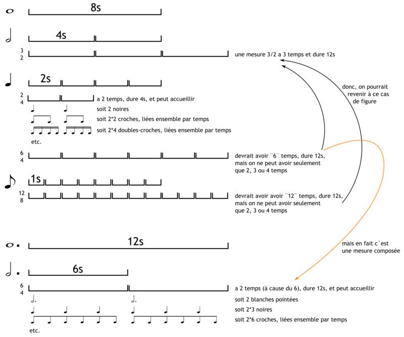 Solfège et théorie musicale Mesure11
