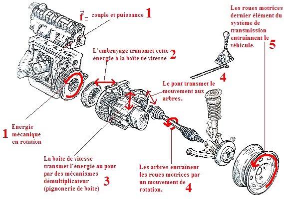 Apprentissage de la mécanique automobile (stages, ressources) Schyma10