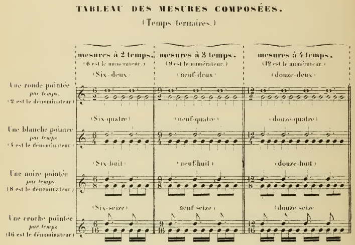 Solfège et théorie musicale Tablea11
