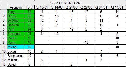 Qualifs CNEC 11/04 Captur18
