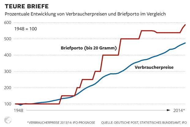 Briefporto steigt schneller als die Inflation Dwo-br11