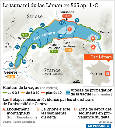 L'effondrement du Tauredunum en l'an 563 (Valais, Suisse) Tsunam10