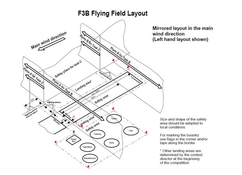 Evolutions possibles du F3B. - Page 4 Terrai10