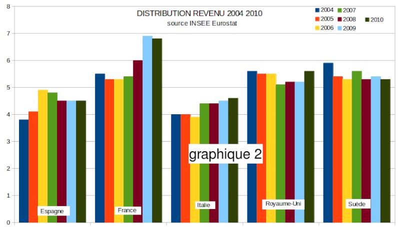Economie, politique et subvention - Página 5 Graphi11