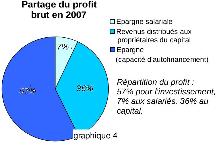 Economie, politique et subvention - Página 5 Graphi13