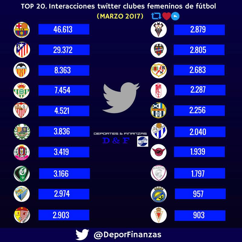 Interacciones Twitter fútbol femenino marzo 2017 C92wrm10