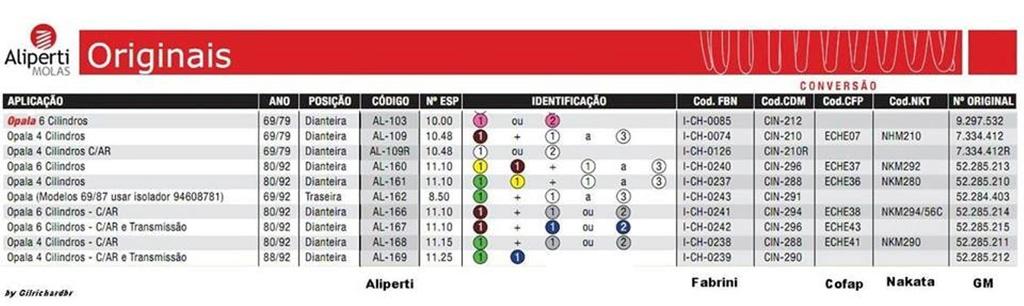 MOLAS CORRETAS OPALA 1974 Tabela11