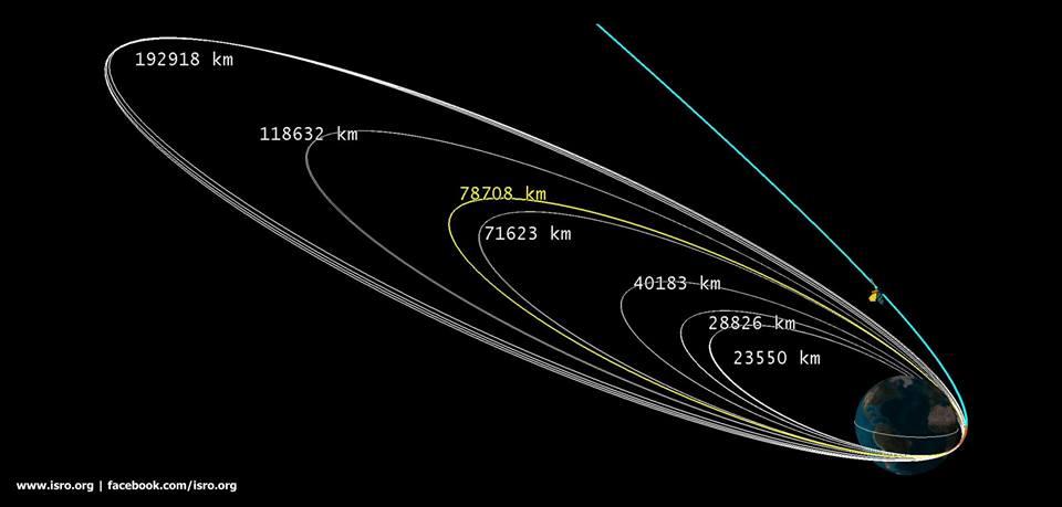 [Inde] Mars Orbiter Mission - Page 4 14700510