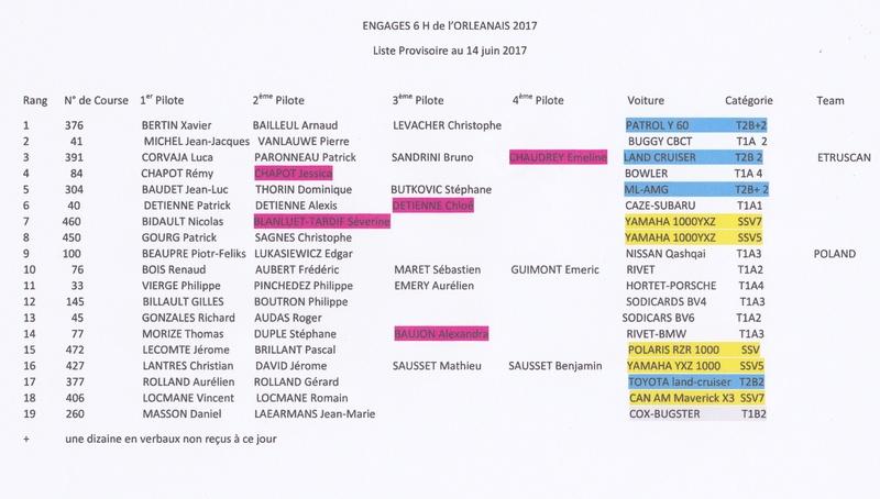 6H de l'Orléanais 2017 - Liste provisoire des engagés Orlyan11