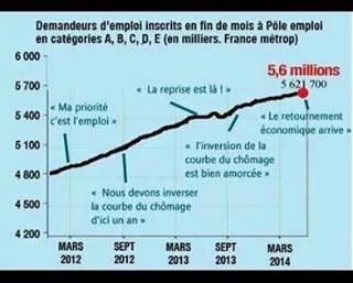 Rassurez-vous, braves gens, le chômage baisse. Chomag11