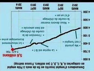 Rassurez-vous, braves gens, le chômage baisse. Flamby11