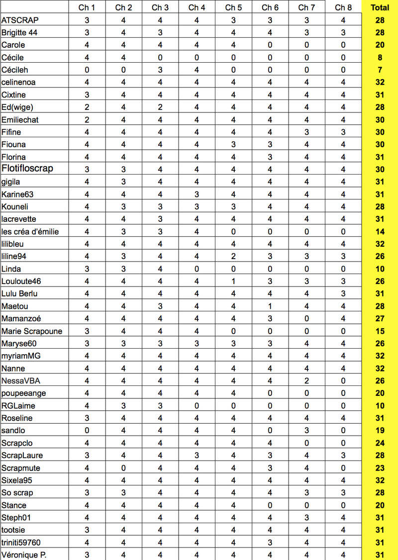 Tournoi : les résultats Rysult10
