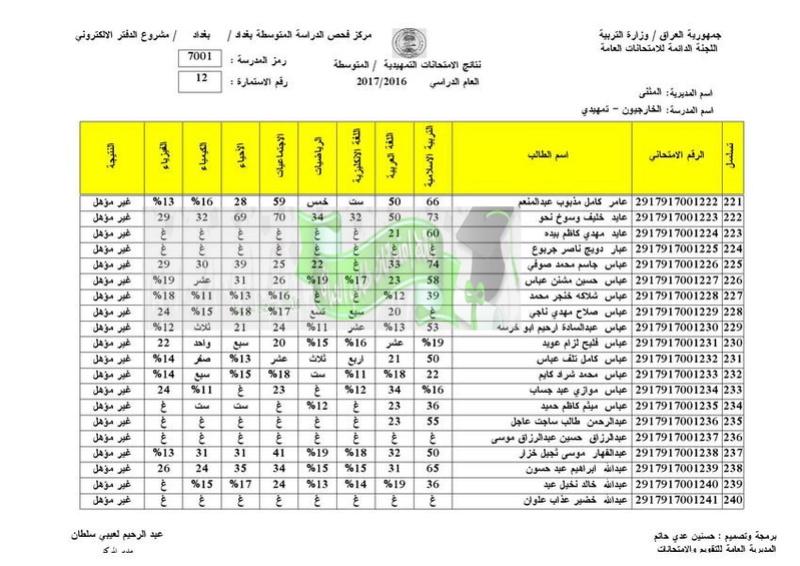 نتائج الامتحانات الخارجية للثالث المتوسط 2017 تربية المثنى  1210