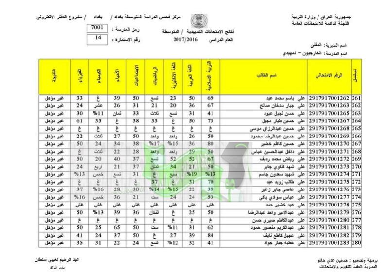 نتائج الامتحانات الخارجية للثالث المتوسط 2017 تربية المثنى  1410