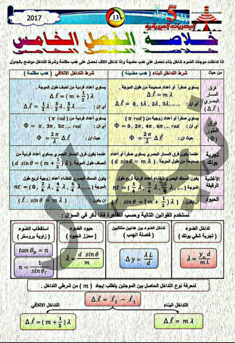 ملخص قوانين الفيزياء للسادس العلمى 2018 1714