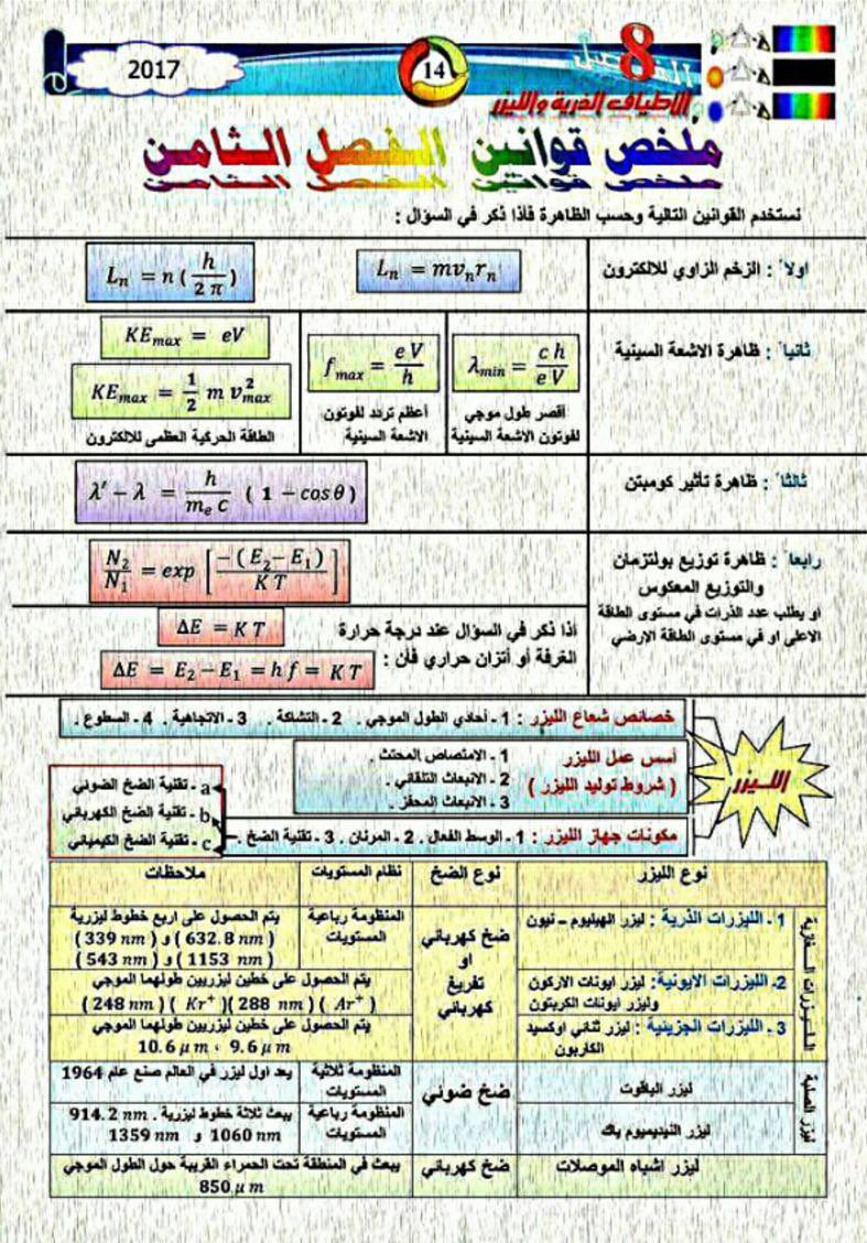 ملخص قوانين الفيزياء للسادس العلمى 2018 1912