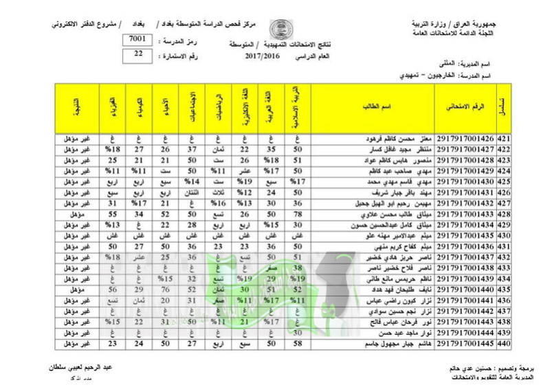 نتائج الامتحانات الخارجية للثالث المتوسط 2017 تربية المثنى  2210