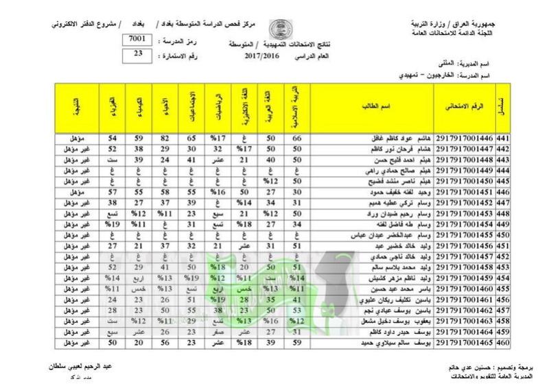 نتائج الامتحانات الخارجية للثالث المتوسط 2017 تربية المثنى  2310