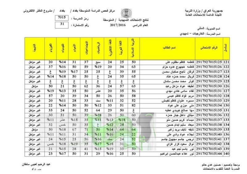 نتائج الامتحانات الخارجية للثالث المتوسط 2017 تربية المثنى  3110