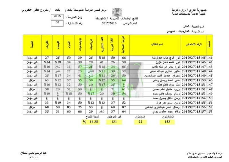 نتائج الامتحانات الخارجية للثالث المتوسط 2017 تربية المثنى  3210