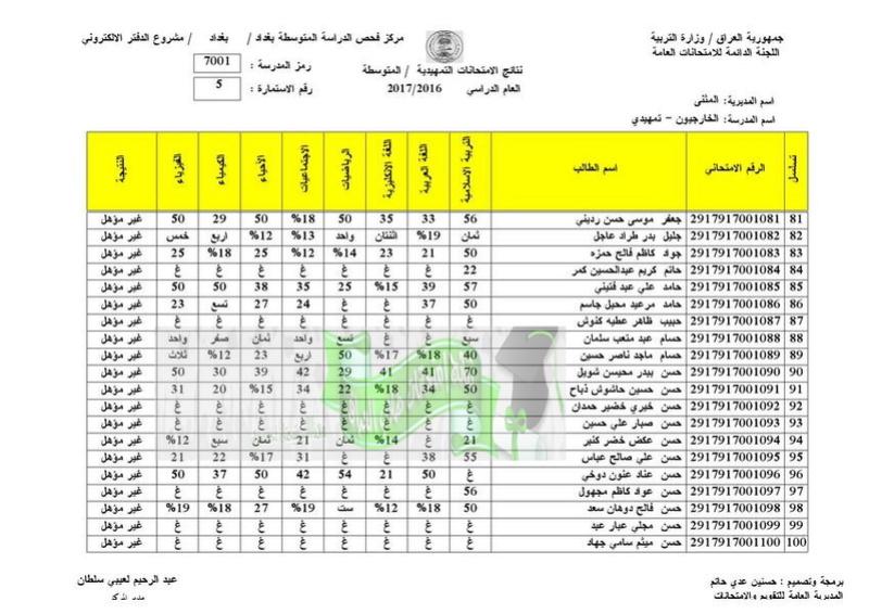 نتائج الامتحانات الخارجية للثالث المتوسط 2017 تربية المثنى  510