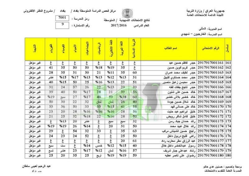 نتائج الامتحانات الخارجية للثالث المتوسط 2017 تربية المثنى  910