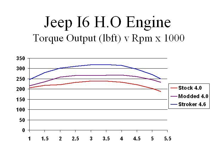 cj 4.2 injection Torque10