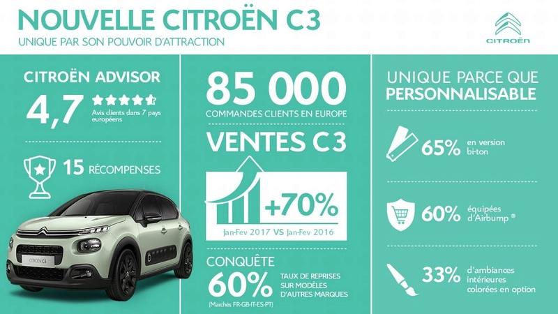 2016 - [SUJET OFFICIEL] Citroën C3 III [B618] - Page 4 A296cb10