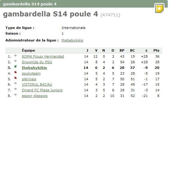 Gambardella S14 classement final Sans_t10