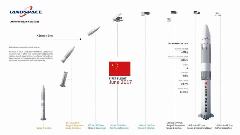 [Chine] Landspace 14838911
