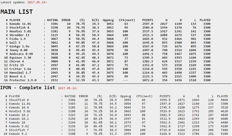 IPON Rating List Ipon10
