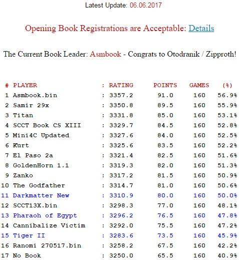 SCCT Book ChampionShip XV Tour14